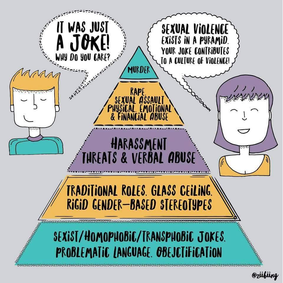 piramide machista